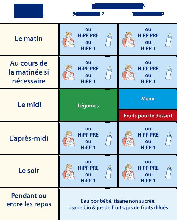 Bien connu A partir de 4-6 mois | HiPP Bio WV44